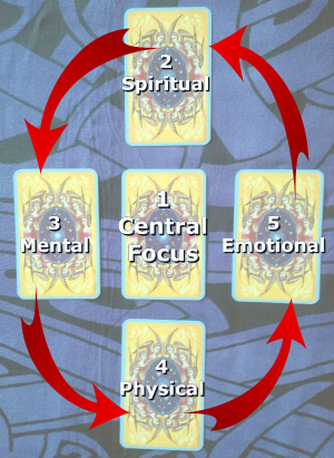 """A diagram of my """"Coming Full Circle Spread."""""""